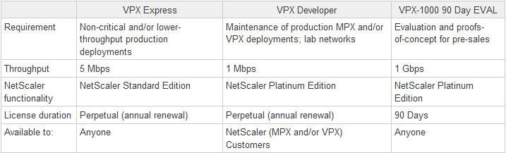 Citrix announces FREE 5 Mbps VPX Express and FREE Platinum edition VPX Developer